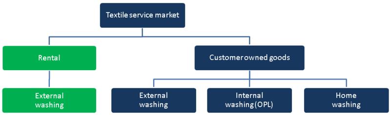 Textile Services Market