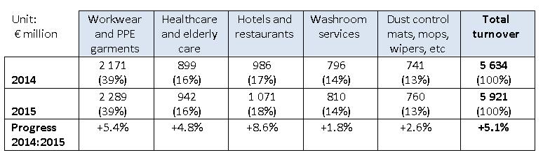 ESTA 2015 members textile rental market survey