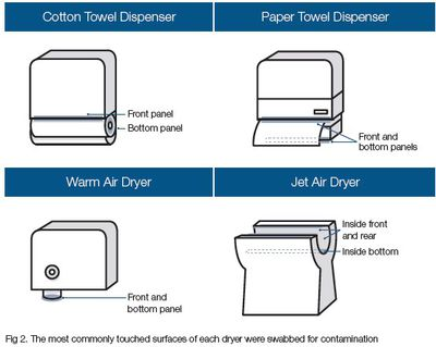 The most commonly touched surfaces of each dryer were swabbed for contamination