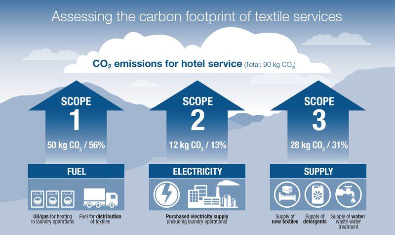 Hotel Linen Textile Services Scope