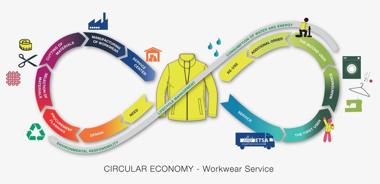 Circular Economy with ETSA Members